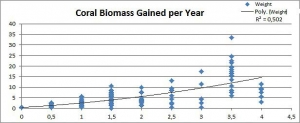 Reefscapers Maldives – Graph showing the average coral growth in KG over time (Reefscapers During September)