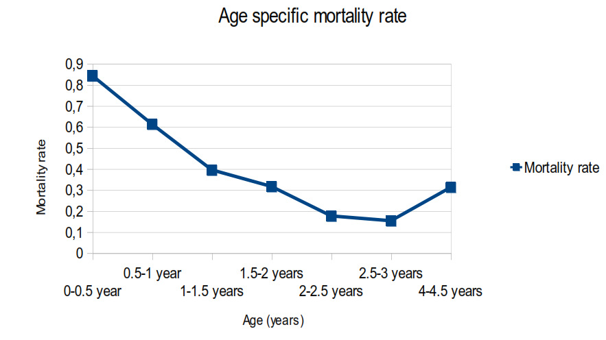 Coral frames – age specific mortality rate