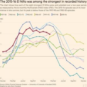 El Nino intensity 1957 to 2016 (Coral Bleaching 2016)