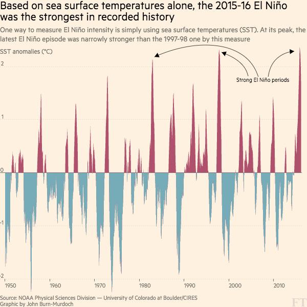 El Nino sea surface temperatures 1957 to 2016