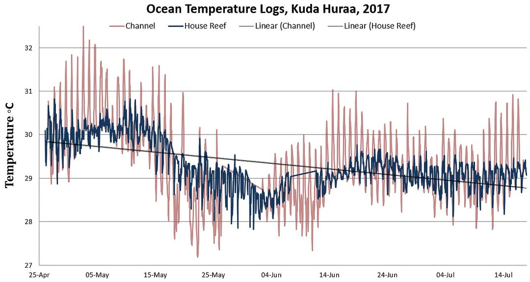 KH Temperature loggers data spreadsheet 2017