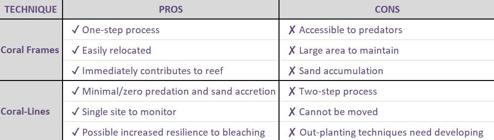 Coral Line Workshop - method comparison table