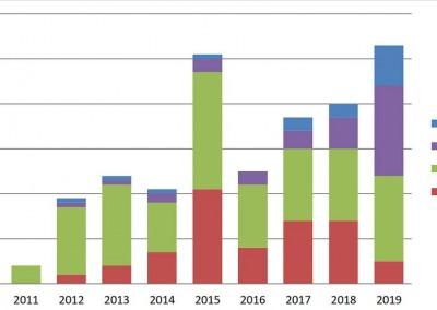Turtle rescue admissions totals 2010-2019 Marine Savers Maldives
