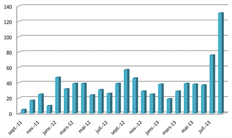 Turtle ID Program - Sightings by Month