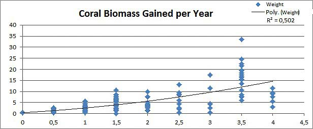 Reefscapers Maldives - Graph showing the average coral growth in KG over time