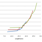 Green turtle growth graph - length & weight (CM078,79,80)