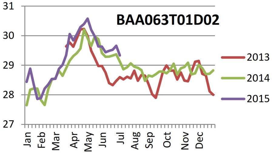 Temperature Logger data (2013-2015)