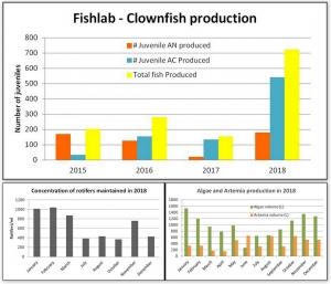 2018 graphs Fish Lab Landaa Giraavaru Maldives (Marine Savers Monthly Roundup)